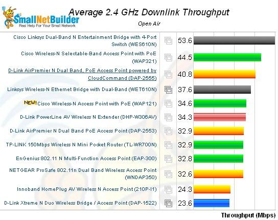 Wireless Performance Comparison 2 4 Ghz 20 Mhz Mode Downlink