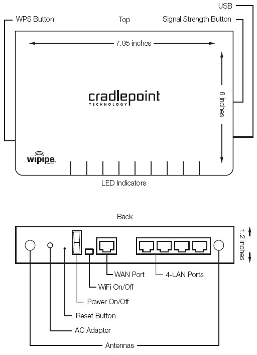 Cradlepoint MBR900 ports and switches