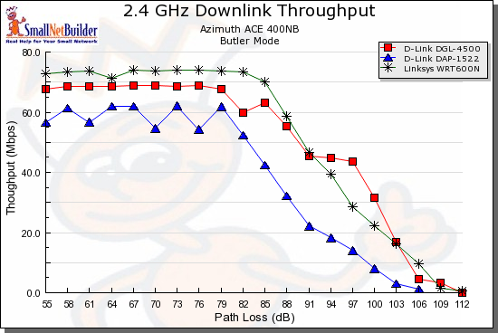 Competitive comparison - 2.4 GHz 20 MHz mode, downlink