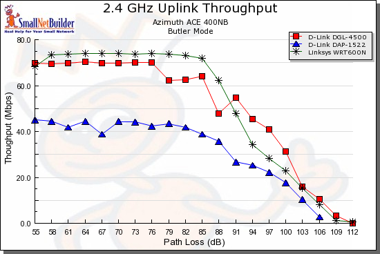 Competitive comparison - 2.4 GHz 20 MHz mode, uplink