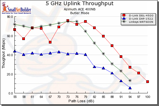 Competitive comparison - 5 GHz 20 MHz mode, uplink