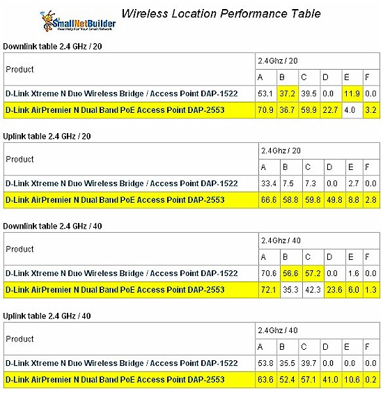 Wireless Performance Comparison Table - 2.4 GHz