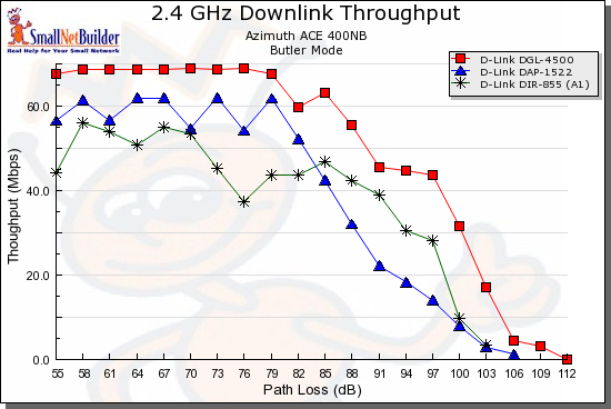 D-Link dual-band comparison - 2.4GHz, 20 MHz, downlink