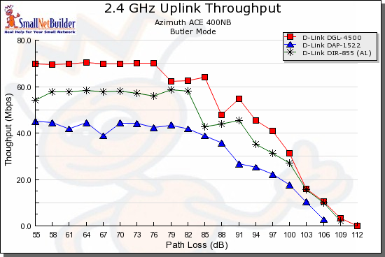 D-Link dual-band comparison - 2.4GHz, 20 MHz, uplink