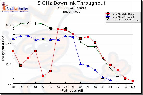 D-Link dual-band comparison - 5GHz, 20 MHz, downlink