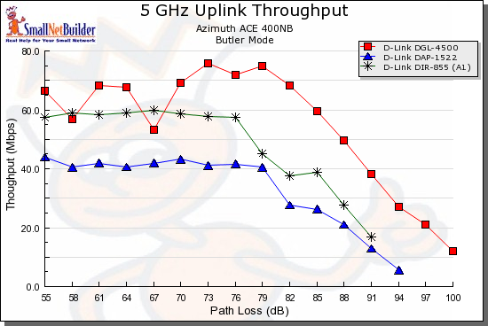 D-Link dual-band comparison - 5GHz, 20 MHz, uplink