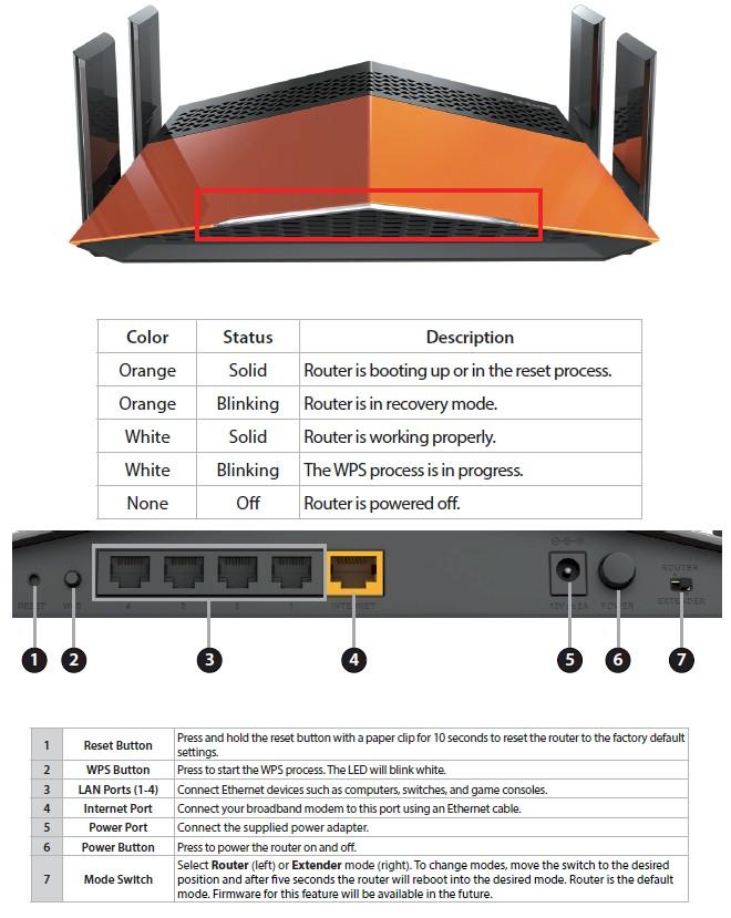 D-Link DIR-879 AC1900 EXO Wi-Fi Router Reviewed