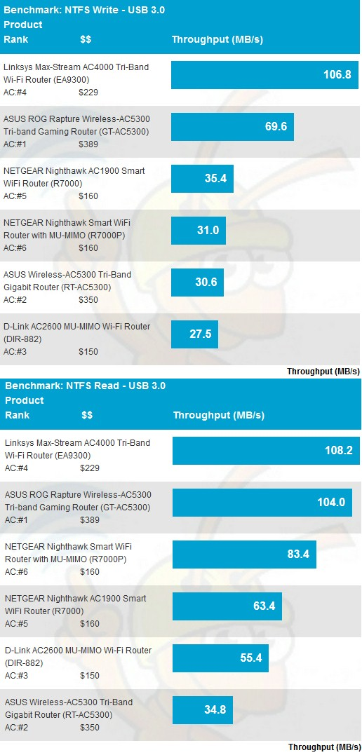 USB 3.0/NTFS storage performance comparison