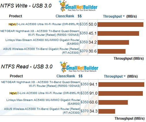 USB 3.0 storage performance - USB 3.0