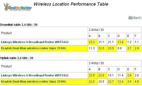 Wireless performance comparison - Cisco / Linksys WRT54G2