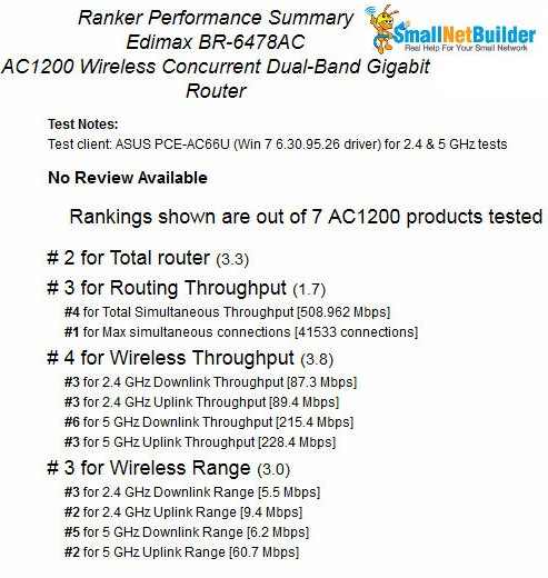 Ranker Performance Summary for the Edimax BR-6478AC