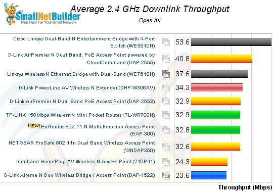Wireless performance comparison - 2.4 GHz, 20 MHz mode, downlink