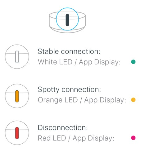 EnMesh LED color decoder