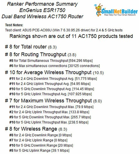 EnGenius ESR1750 Ranking Performance Summary
