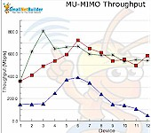 MU-MIMO routers
