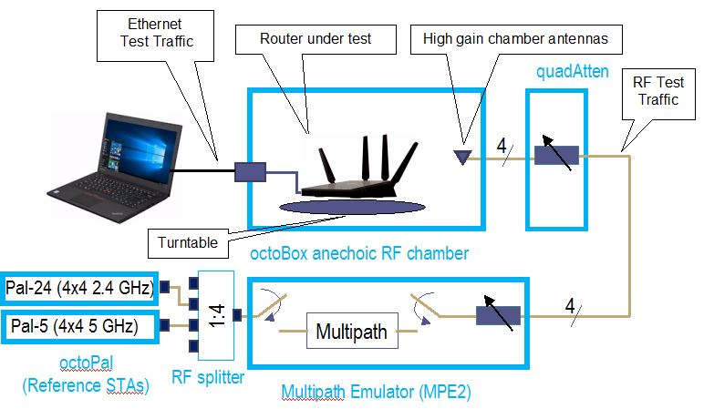 How We Test Wireless Products - Revision 10 - SmallNetBuilder