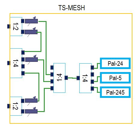 octoScope TS-MESH block diagram