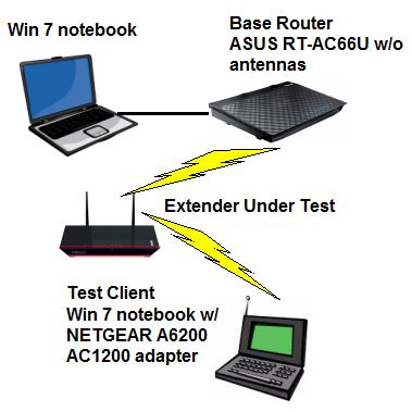 Wireless Extender Test Setup