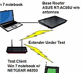 How We Test Wireless Extenders - Revision 2