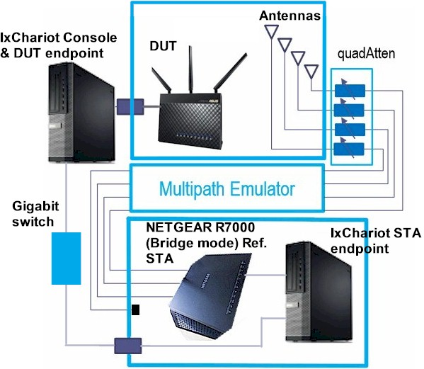 New SmallNetBuilder Wireless Testbed