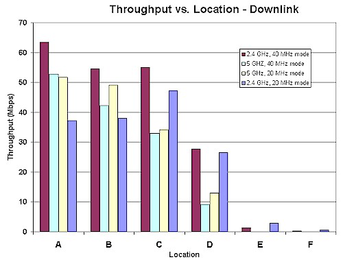 Sample Throughput vs. Location plot