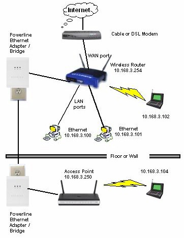 AP and router connected via powerline network