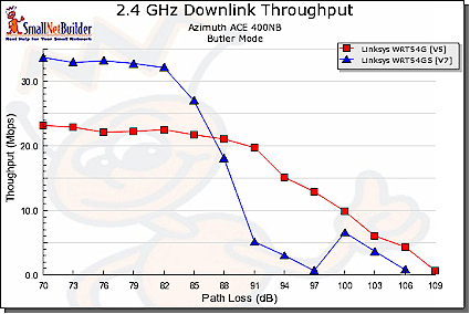 11g, Afterburner comparison - downlink