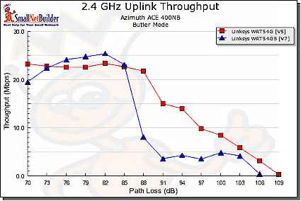 11g, Afterburner comparison - uplink