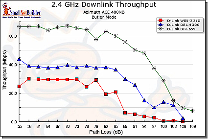 11g, Super G, Draft 11n comparison - downlink