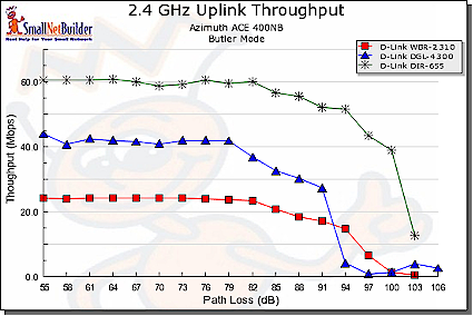 11g, Super G, Draft 11n comparison - uplink