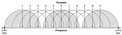 Depiction of 2.4GHz frequencies for 802.11b/g channels