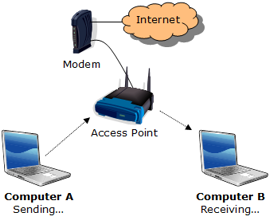 Sending and receiving on an infrastructure wireless network