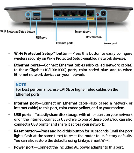 Linksys EA6300 rear panel callouts