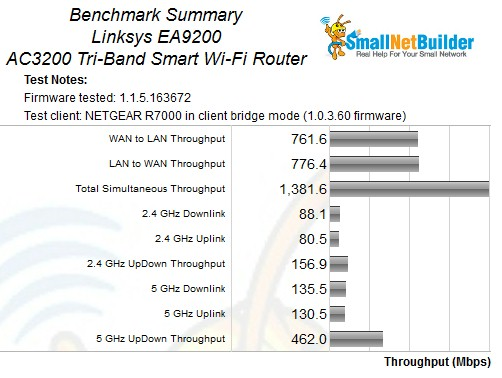 Linksys E9200 Benchmark Summary