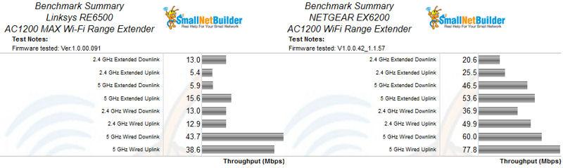 Linksys RE6500 AC1200 MAX Wi-Fi Range Extender Reviewed