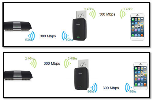 Linksys Crossband technology