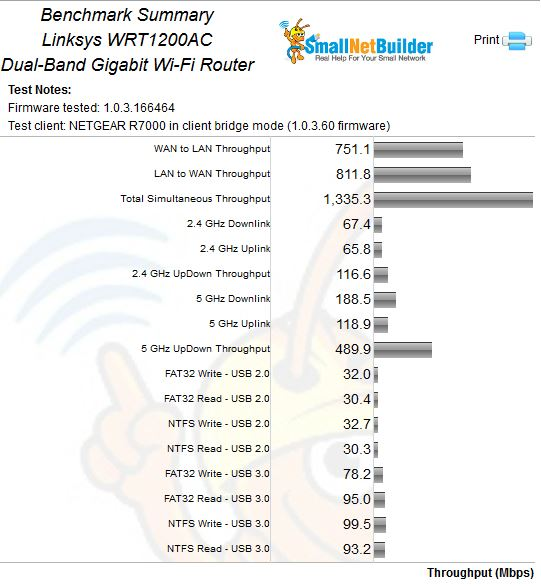 Linksys WRT1200AC Benchmark Summary