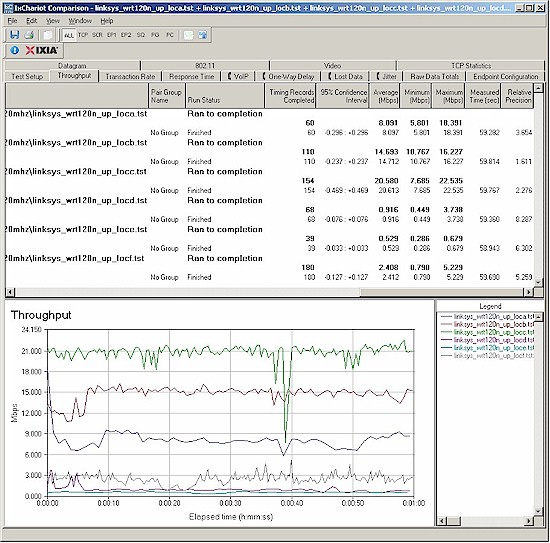 Wireless throughput - G client, router 20 MHz mode, uplink