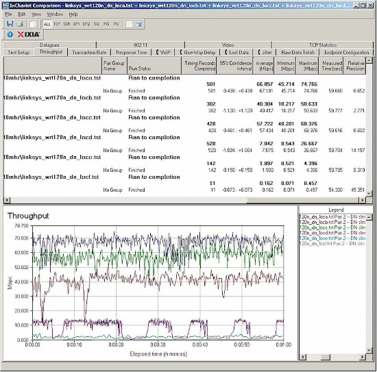 Wireless throughput - N client, 40 MHz mode, downlink