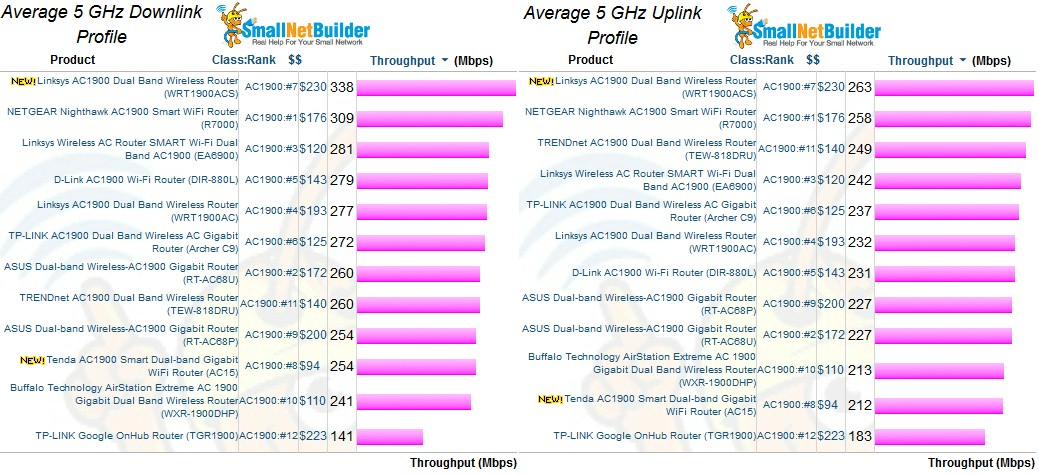Linksys WRT1900ACS 5 GHz Average throughput comparison