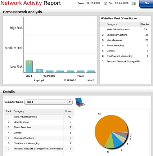 Network activity by Device report