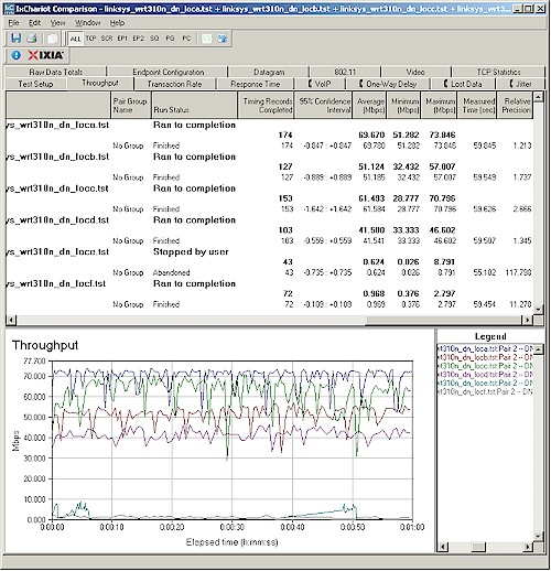 Wireless throughput summary - downlink, 20 MHz channel