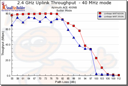 Throughput vs. Path Loss product comparison - Uplink, 40MHz channel