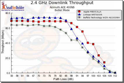 Throughput vs. Path Loss product comparison - 2.4 GHz downlink