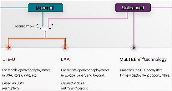 Three ways mobile networks can use unlicensed spectrum