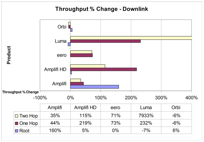 Throughput % change from changing middle node position - downlink - w/ Orb