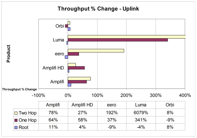 Throughput % change from changing middle node position - uplink - w/ Orb