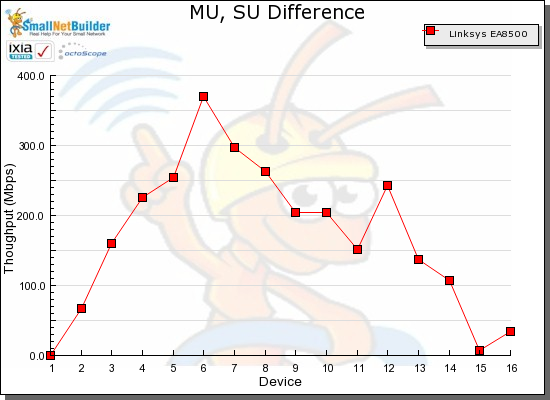 MU, SU Throughput difference vs. STA - Linksys EA8500