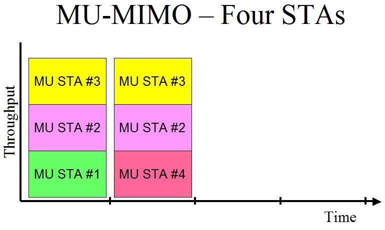 MU-MIMO Retest: Six Routers Compared - SmallNetBuilder