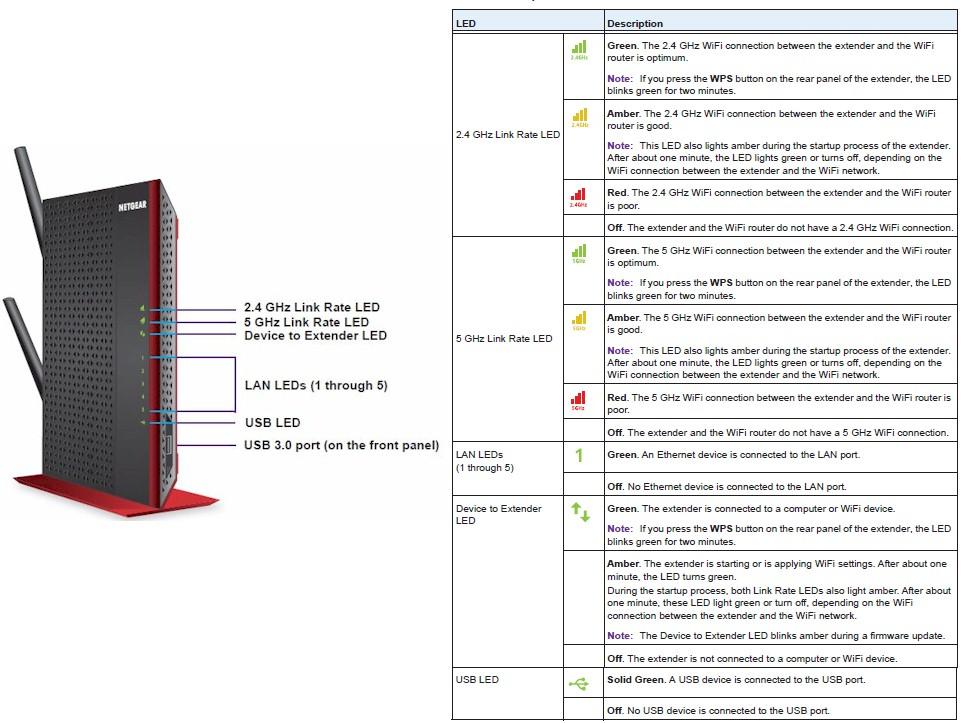 NETGEAR EX6200 AC1200 High Power WiFi Range Extender
